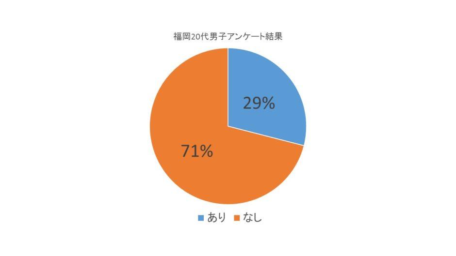おんまゆアンケート②