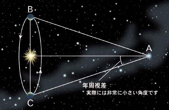 出典:www.nao.ac.jp