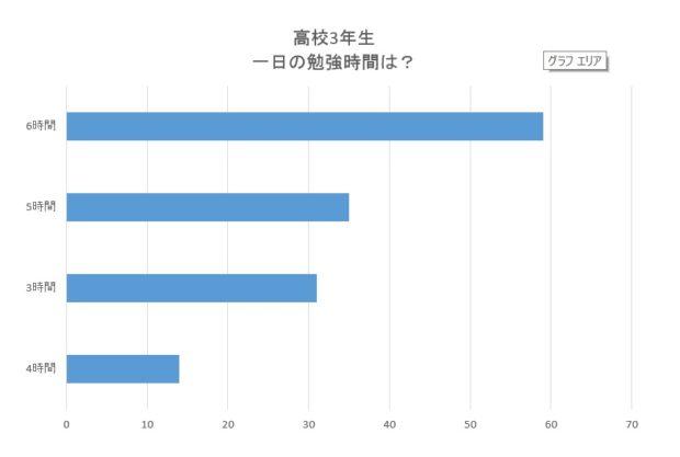 福岡の志望校に合格した大学生へのアンケート結果