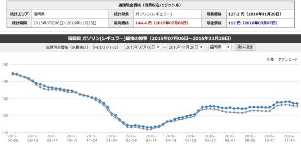 出典:ガソリン・灯油価格情報NAVI