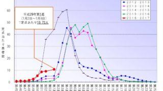 福岡県インフルエンザ注意報発令!1月から大流行の予兆