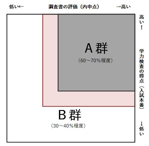 福岡県公立入試合否表