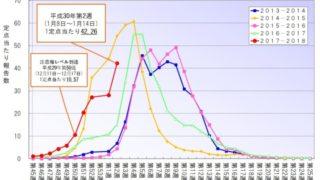 インフルエンザが福岡で猛威!首から掛けるエアーマスクで予防